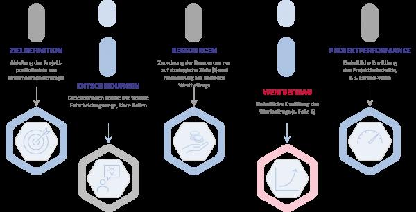 Agiles Projektportfoliomanagement