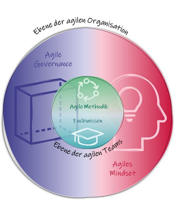 Agiles Knowhow-Management