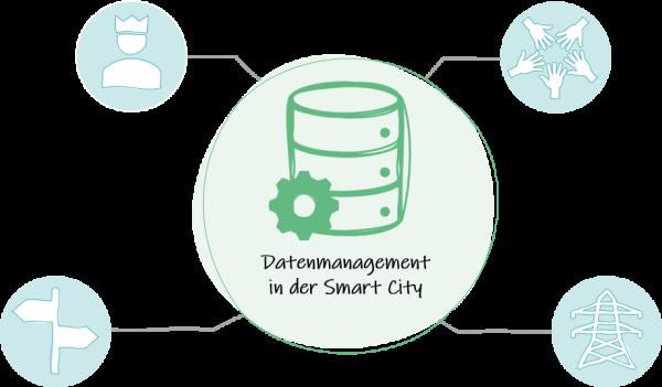 Integriertes Datenmanagement